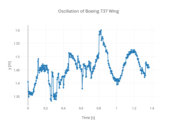 Oscillation of Boeing 737 Wing | line chart made by Rhettallain | plotly