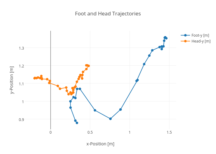 Foot and Head Trajectories | line chart made by Rhettallain | plotly