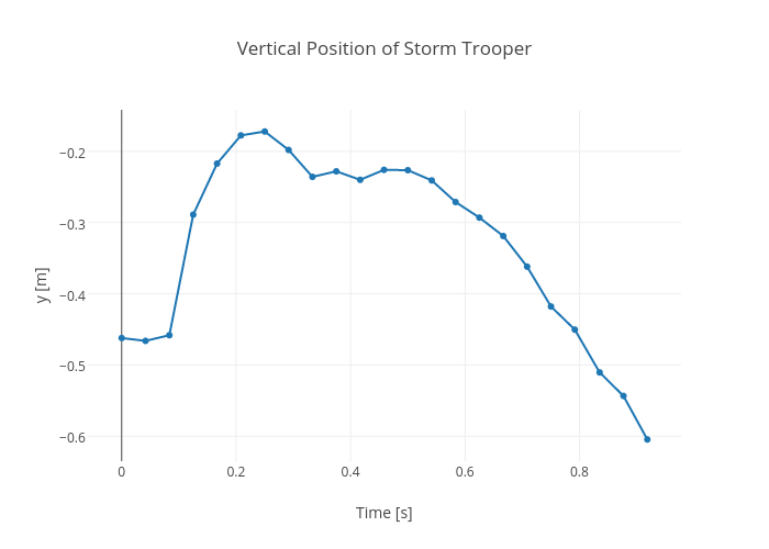 Vertical Position of Storm Trooper | line chart made by Rhettallain | plotly