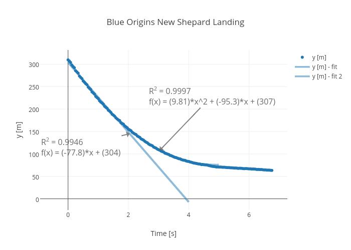 Blue Origins New Shepard Landing | scatter chart made by Rhettallain | plotly