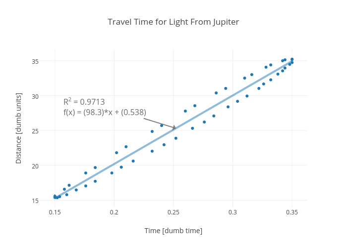 Travel Time for Light From Jupiter | scatter chart made by Rhettallain | plotly