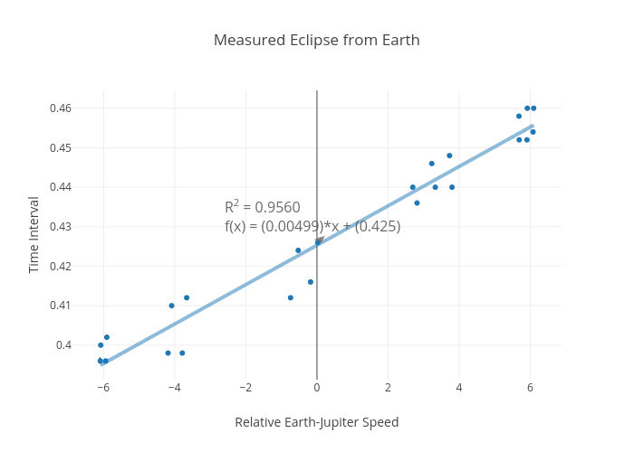 Measured Eclipse from Earth | scatter chart made by Rhettallain | plotly