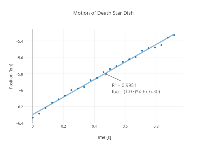 Motion of Death Star Dish | scatter chart made by Rhettallain | plotly