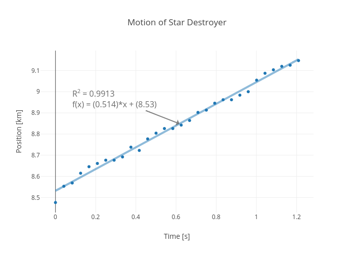 Motion of Star Destroyer | scatter chart made by Rhettallain | plotly
