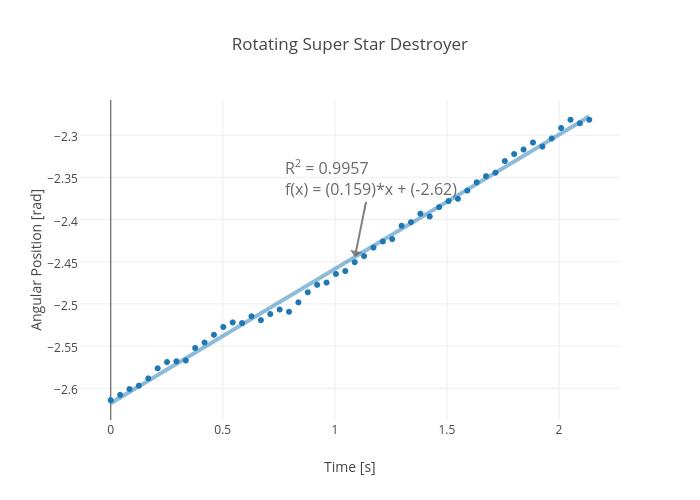 Rotating Super Star Destroyer | scatter chart made by Rhettallain | plotly