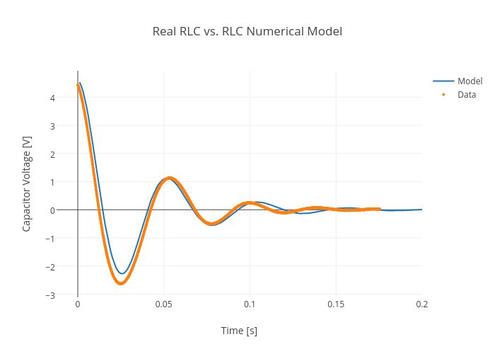 Real RLC vs. RLC Numerical Model | scatter chart made by Rhettallain | plotly