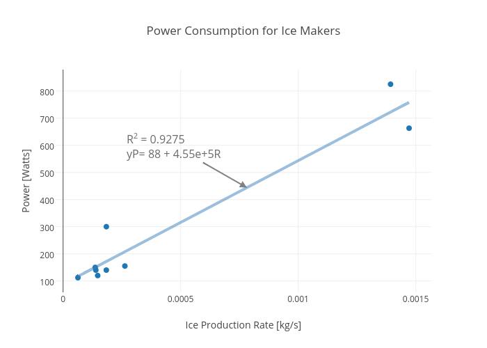 Consumption For Ice Makers Ter Chart Made By Rhettallain Plotly