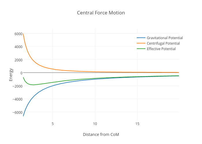 Central Force Motion | scatter chart made by Rhettallain | plotly