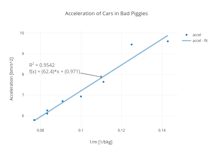 Acceleration of Cars in Bad Piggies | scatter chart made by Rhettallain | plotly