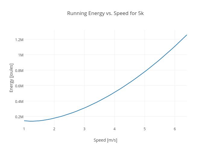 Running Energy vs. Speed for 5k | scatter chart made by Rhettallain | plotly