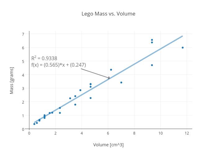 Lego Mass vs. Volume | scatter chart made by Rhettallain | plotly