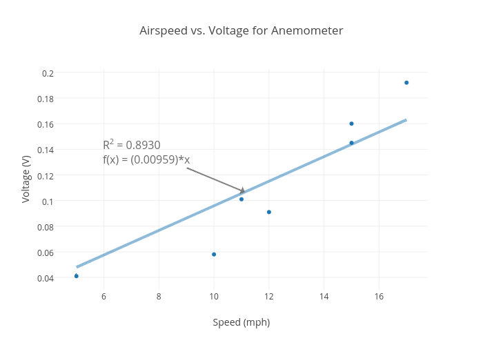 Airspeed vs. Voltage for Anemometer | scatter chart made by Rhettallain | plotly