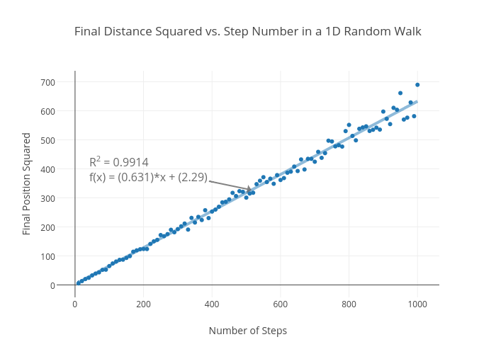Final Distance Squared vs. Step Number in a 1D Random Walk | scatter chart made by Rhettallain | plotly