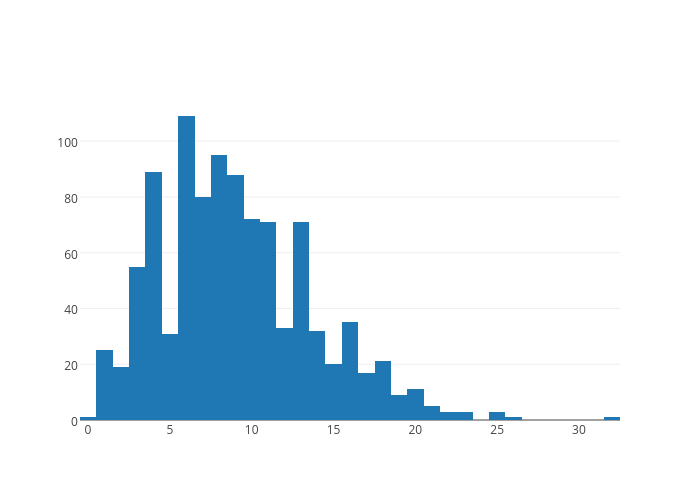 histogram made by Rhettallain | plotly