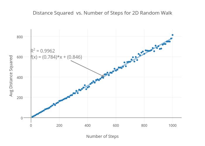 Distance Squared vs. Number of Steps for 2D Random Walk | scatter chart made by Rhettallain | plotly