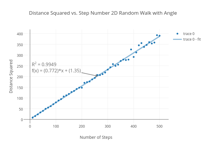 Distance Squared vs. Step Number 2D Random Walk with Angle | scatter chart made by Rhettallain | plotly