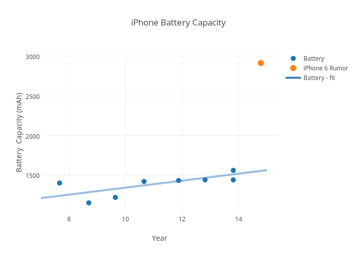 iPhone Battery Capacity | scatter chart made by Rhettallain