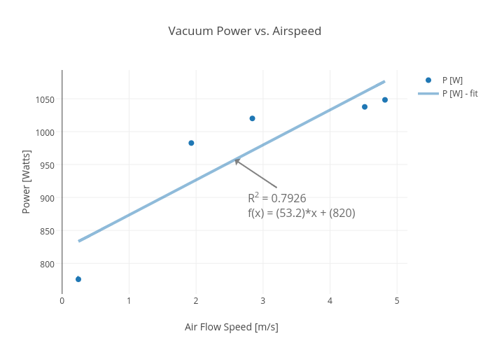 Vacuum Power vs. Airspeed | scatter chart made by Rhettallain | plotly