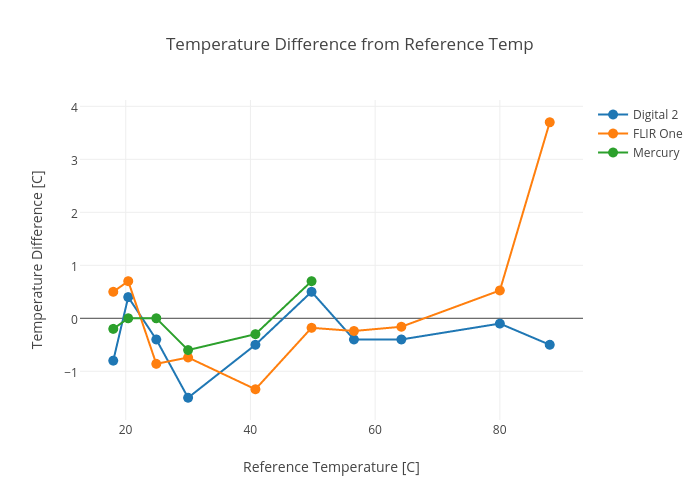 temperature difference from reference temp