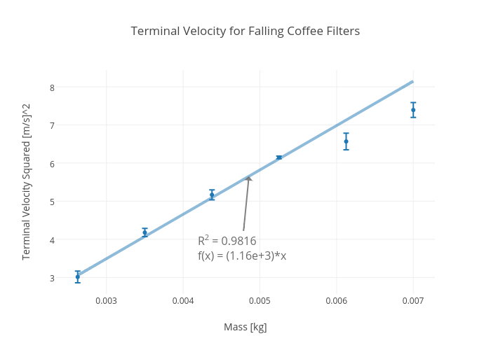 terminal velocity for falling coffee filters scatter