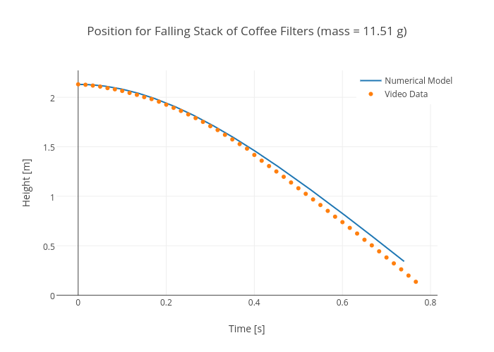 Position For Falling Stack Of Coffee Filters Mass 1151 G Scatter Chart: Unit 1 Worksheet 4 Applied Density Problems Answers At Alzheimers-prions.com