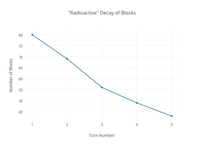 """Radioactive"" Decay of Blocks | line chart made by Rhettallain | plotly"