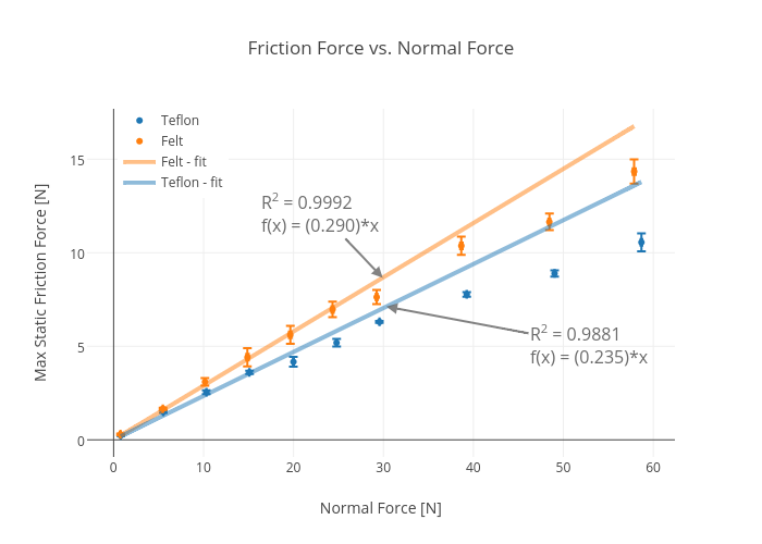 Friction Isnt Always What You Think It Is Wired