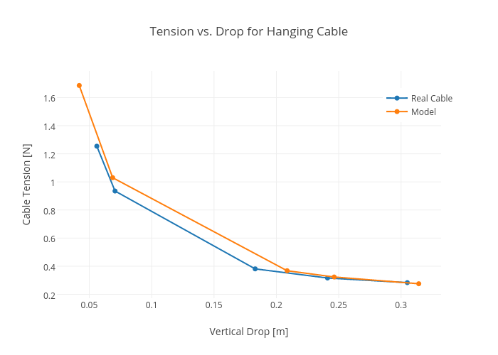 Tension vs. Drop for Hanging Cable | line chart made by Rhettallain | plotly
