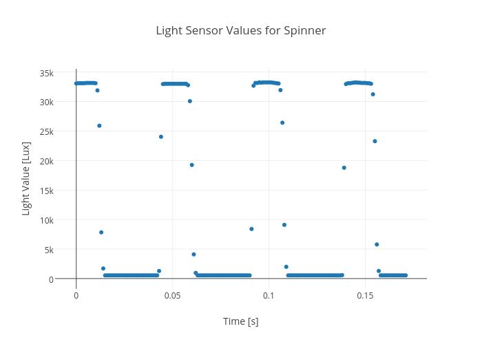 Light Sensor Values for Spinner | scatter chart made by Rhettallain | plotly