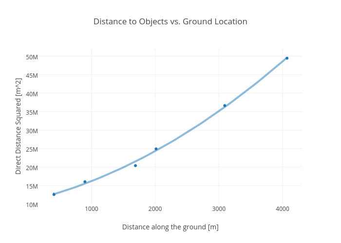 Distance to Objects vs. Ground Location | scatter chart made by Rhettallain | plotly