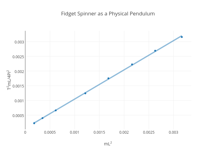 Fidget Spinner as a Physical Pendulum | scatter chart made by Rhettallain | plotly