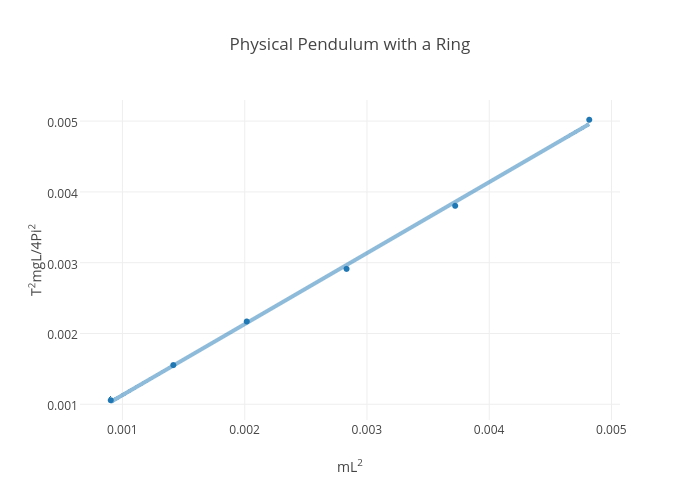 Physical Pendulum with a Ring | scatter chart made by Rhettallain | plotly