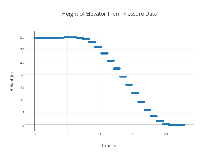 Height of Elevator From Pressure Data | scatter chart made by Rhettallain | plotly