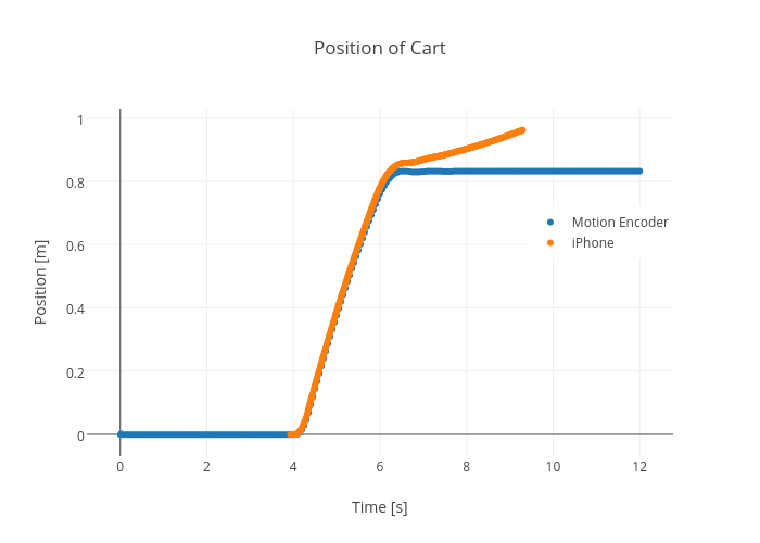 Position of Cart | scatter chart made by Rhettallain | plotly