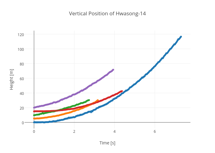 Vertical Position of Hwasong-14 | scatter chart made by Rhettallain | plotly