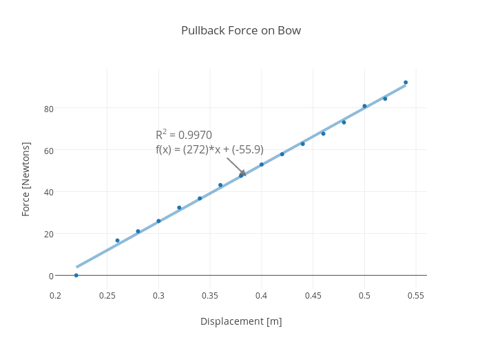 Pullback Force on Bow | scatter chart made by Rhettallain | plotly