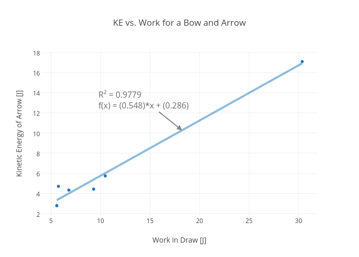 KE vs. Work for a Bow and Arrow | scatter chart made by Rhettallain | plotly