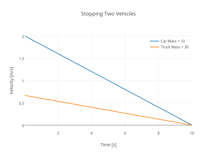 Stopping Two Vehicles | scatter chart made by Rhettallain | plotly