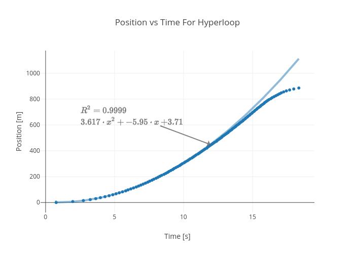 Position vs Time For Hyperloop   scatter chart made by Rhettallain   plotly