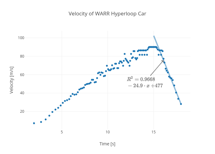 Velocity of WARR Hyperloop Car | scatter chart made by Rhettallain | plotly