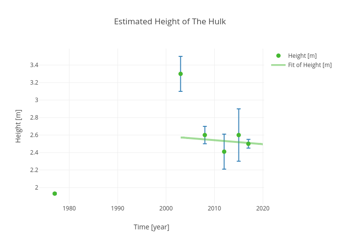 Estimated Height of The Hulk | scatter chart made by Rhettallain | plotly