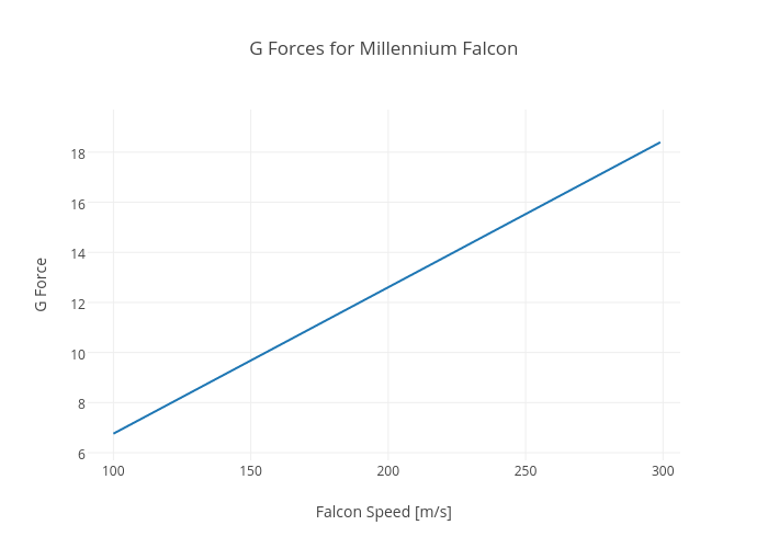 G Forces for Millennium Falcon   scatter chart made by Rhettallain   plotly