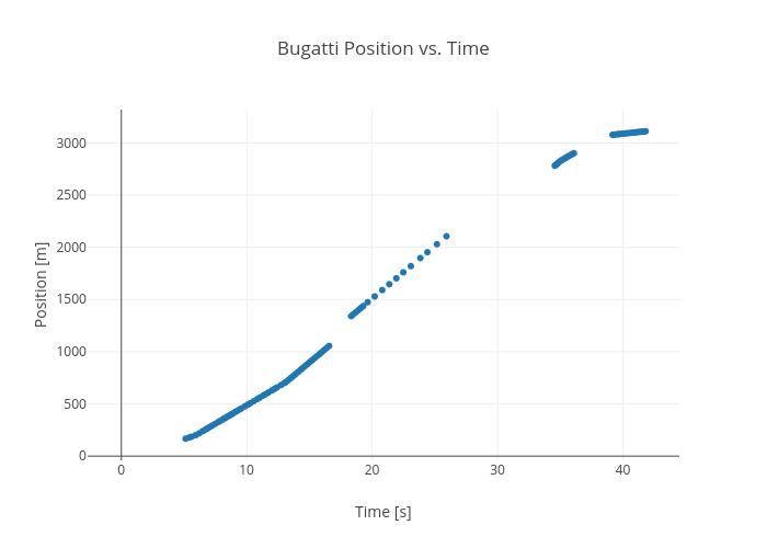 Bugatti Position vs. Time | scatter chart made by Rhettallain | plotly
