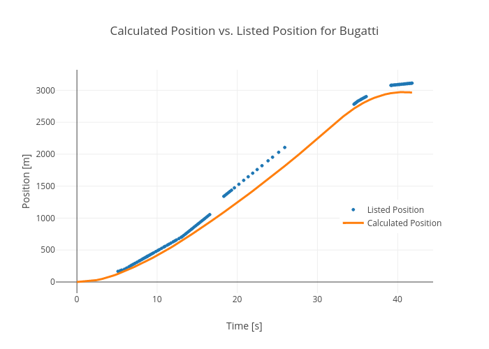 Calculated Position vs. Listed Position for Bugatti   scatter chart made by Rhettallain   plotly