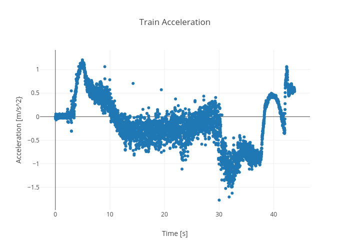 Train Acceleration | scatter chart made by Rhettallain | plotly