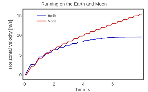 Running on the Earth and Moon | line chart made by Rhettallain | plotly