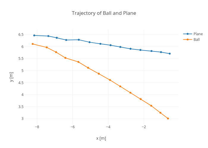 Trajectory of Ball and Plane | line chart made by Rhettallain | plotly