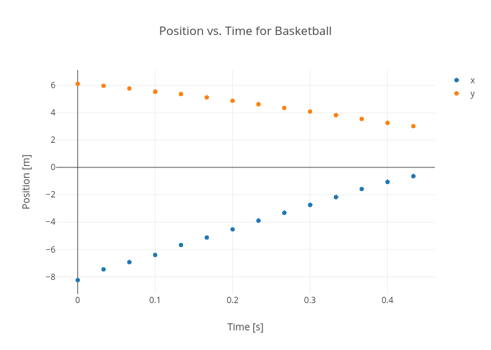 Position vs. Time for Basketball | scatter chart made by Rhettallain | plotly