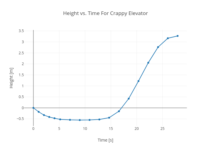 Height vs. Time For Crappy Elevator | line chart made by Rhettallain | plotly