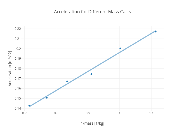 Acceleration for Different Mass Carts   scatter chart made by Rhettallain   plotly
